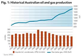 australia lng excellence down under oil u0026 gas financial journal