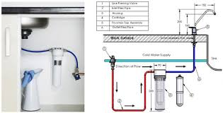 Water Filter Install Under The Sink Natural Supplements For Health