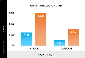 how much does it cost to install a flat pack kitchen 2021 cost to install replace faucet kitchen bathroom