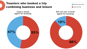 Ohio Business Traveller images Business travel 39 bleisure 39 is now more than a buzzword travel weekly jpg