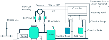 Swimming Pool Chemistry Sensors and Monitoring
