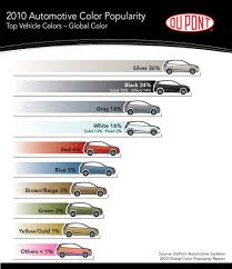 silver stays most popular paint color 2010 color popularity chart