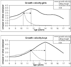 average growth curves of girls and boys from 8 18 years open i