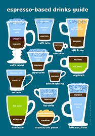 Types Of Coffee Mugs Illustrated Guide To Espresso Based Coffee Drinks