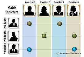 matrix org chart template powerpoint powerpoint org chart free