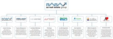 our subsidiaries aa real estate group private investment