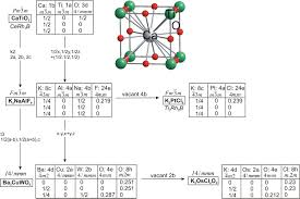 crystal structure and ce valence variation in the solid solution