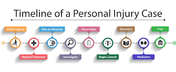 timeline of a personal injury case dolman law group