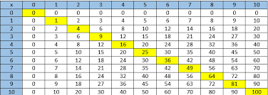 Multiplication Table Games by Teaching Kids To Use A Multiplication Table Math Game Time