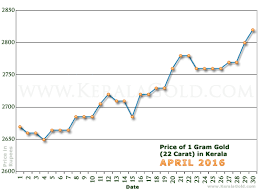 gold rate per gram in kerala india april 2016 gold price