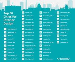 Best Cities for Interior Design in the U S in 2017