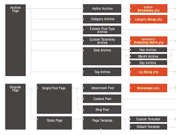 20 best wordpress cheat sheet for designers developers u0026 users