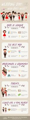 wedding planning best 25 wedding planning ideas on wedding planning