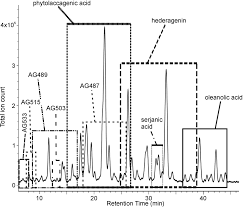tandem mass spectrometric analysis of a complex triterpene saponin