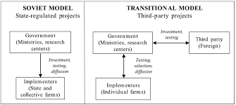 water free full text the paradox of water management projects