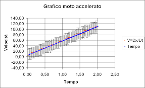 carrello a cuscino d relazione sul moto accelerato verifica moto accelerato e