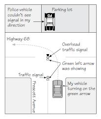 Traffic Light Ticket Fighting A Ticket For Running A Red Light Nolo Com