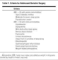 meters squared adolescent bariatric surgery adolescent medicine jama