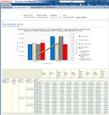 data analysis sample report oracle retail data model sample reports description of figure 12 57 follows