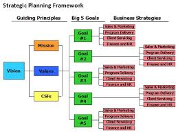 hr strategy template best 25 strategic planning ideas on strategic