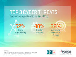 2016 cybersecurity snapshot
