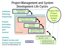 Home Design Software System Requirements Software Development Life Cycle Phases Iterations Explained Step