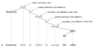 nonfinite verb wikipedia