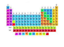periodic table of elements test periodic table families and groups characteristics