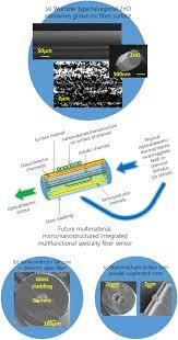 roadmap on optical sensors iopscience