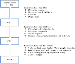 oncotarget meta analysis of micrornas expression in head and