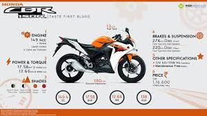 honda cbr 150r bike honda cbr150r taste first blood visual ly