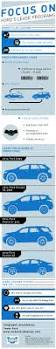17 beste ideeën over ford lease op pinterest custom cars straat