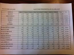 r駸ultats par bureau de vote résultats du 1er tour par bureau de vote au mée le de jean