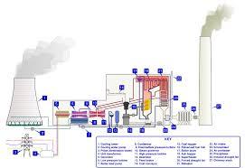 power generation steam power wikiversity