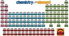 Royal Society Of Chemistry Periodic Table Build Your Own Periodic Table Cycle 3 Science 2nd Semester