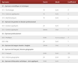 coefficient bac pro cuisine bac pro cuisine esccom académie culinaire