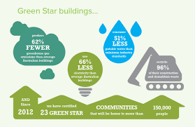 green star green building council of australia