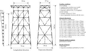 design of jacket structures long term performance assessment and design of offshore structures