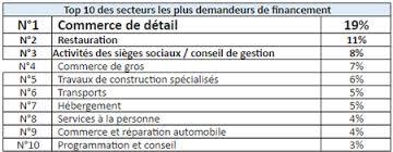 activité des sièges sociaux 1er baromètre des besoins en financement des entreprises par scopfi