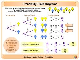 maths ks4 indices laws lesson plan worksheets by bcooper87