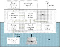 Wireless Home Network Design Proposal by Sensors Free Full Text Applications Of Wireless Sensor