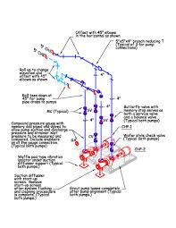 system diagrams untangled in action a field perspective on