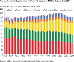 usda ers u s per capita availability of poultry and