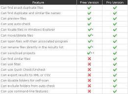 truly free finder 5 best free duplicate file finder software for windows 10 8 7 etc