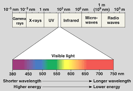 Visible Light Spectrum Wavelength The Nature Of Color
