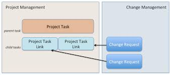 Project Project Management Change Request by Change Requests And Project Tasks