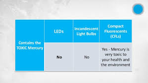 led lights vs incandescent lights vs cfls