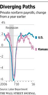 Kansas travel plans images Sam brownback calls on donald trump to mimic his kansas tax plan wsj jpg