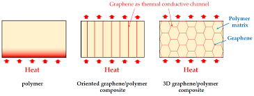 polymers free full text thermal conductivity of graphene