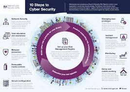 infographics at ncsc ncsc site